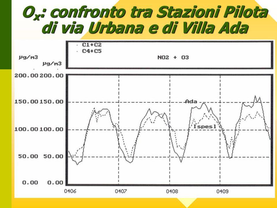 O x : confronto tra Stazioni Pilota di via Urbana e di Villa Ada