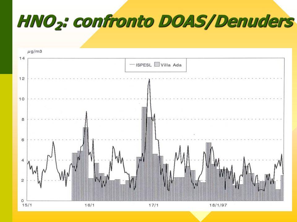 HNO 2 : confronto DOAS/Denuders