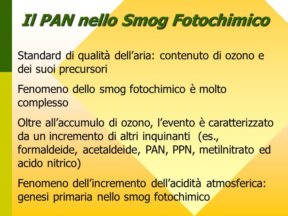 Il PAN nello Smog Fotochimico Standard di qualità dellaria: contenuto di ozono e dei suoi precursori Fenomeno dello smog fotochimico è molto complesso Oltre allaccumulo di ozono, levento è caratterizzato da un incremento di altri inquinanti (es., formaldeide, acetaldeide, PAN, PPN, metilnitrato ed acido nitrico) Fenomeno dellincremento dellacidità atmosferica: genesi primaria nello smog fotochimico