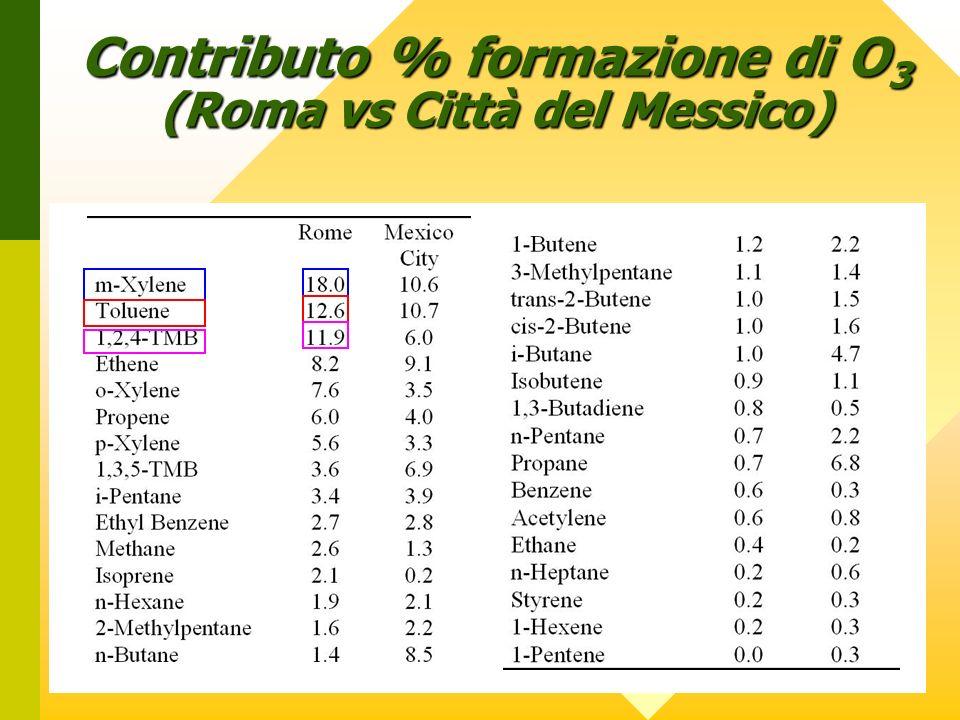 . Contributo % formazione di O 3 (Roma vs Città del Messico)