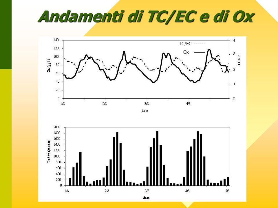Andamenti di TC/EC e di Ox. TC/EC Ox