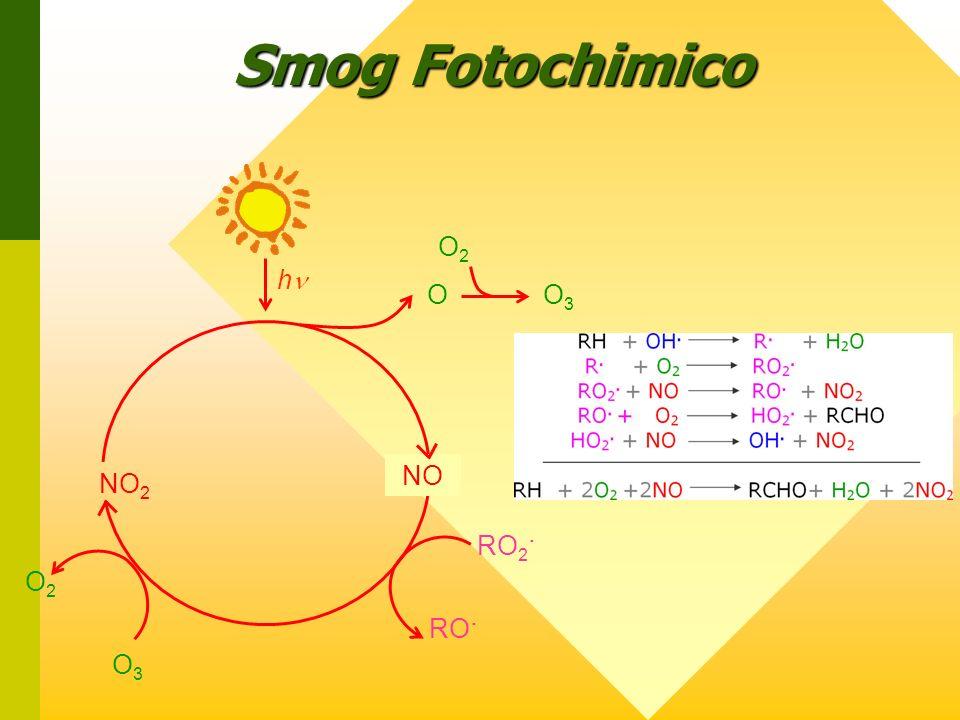 Smog Fotochimico O2O2 O3O3 RO 2. RO. NO 2 NO h OO3O3 O2O2
