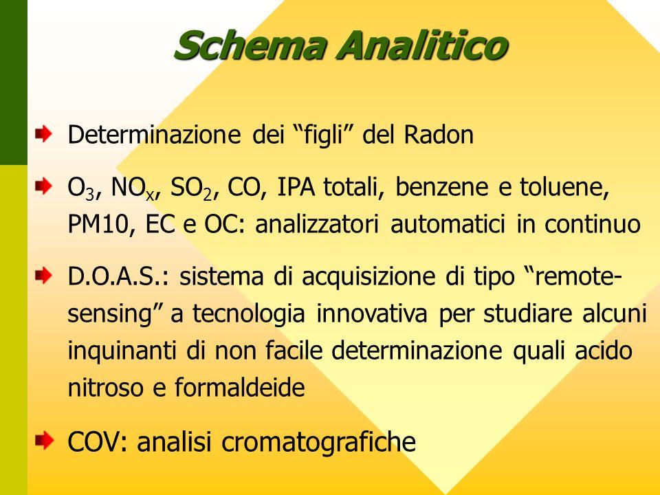 Determinazione dei figli del Radon O 3, NO x, SO 2, CO, IPA totali, benzene e toluene, PM10, EC e OC: analizzatori automatici in continuo D.O.A.S.: sistema di acquisizione di tipo remote- sensing a tecnologia innovativa per studiare alcuni inquinanti di non facile determinazione quali acido nitroso e formaldeide COV: analisi cromatografiche Schema Analitico
