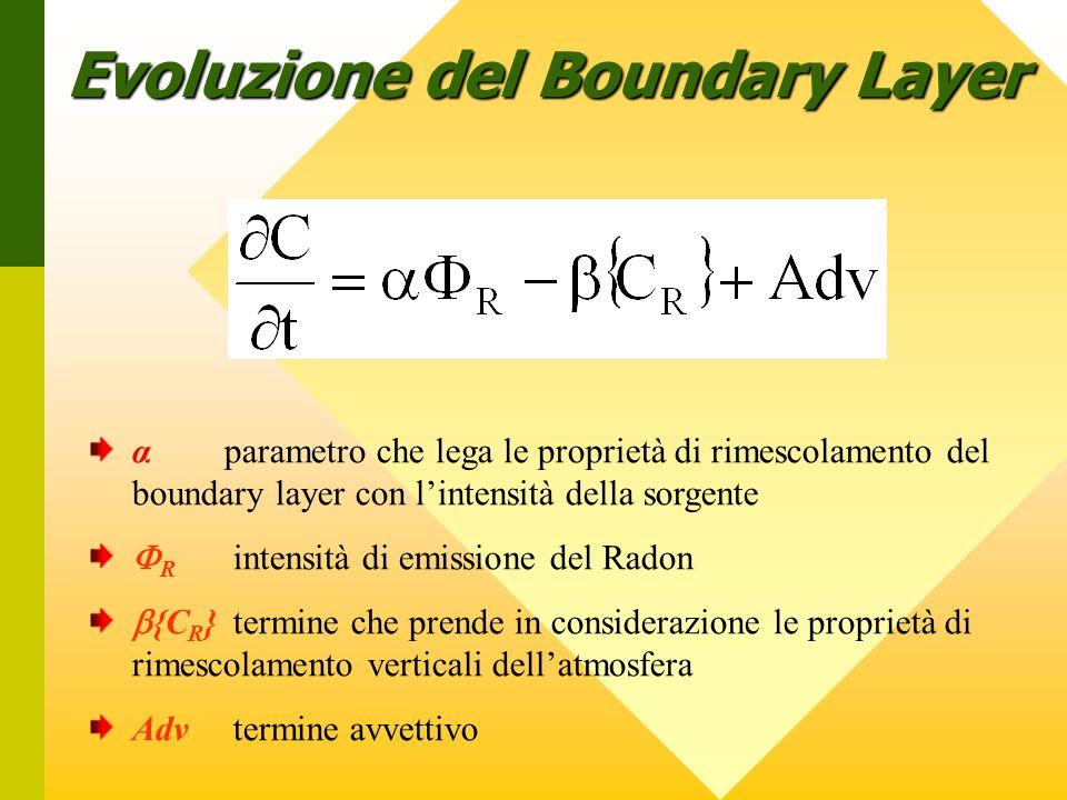 α parametro che lega le proprietà di rimescolamento del boundary layer con lintensità della sorgente R intensità di emissione del Radon {C R } termine che prende in considerazione le proprietà di rimescolamento verticali dellatmosfera Adv termine avvettivo Evoluzione del Boundary Layer