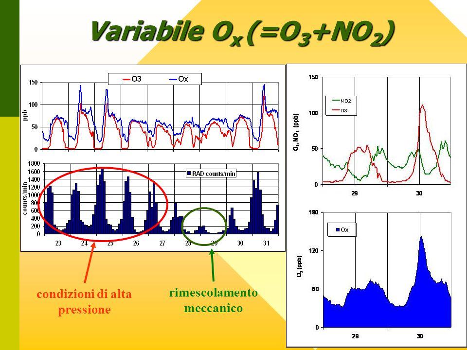 rimescolamento meccanico condizioni di alta pressione Variabile O x (=O 3 +NO 2 )