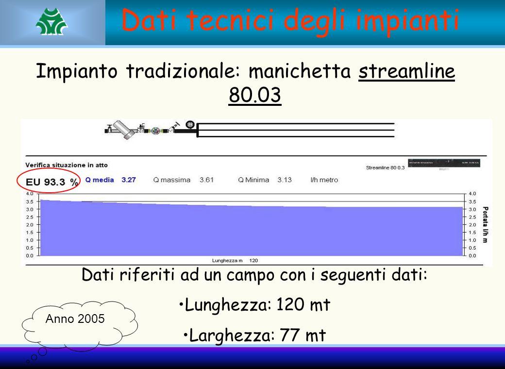 Dati tecnici degli impianti Impianto tradizionale: manichetta streamline 80.03 Dati riferiti ad un campo con i seguenti dati: Lunghezza: 120 mt Larghe