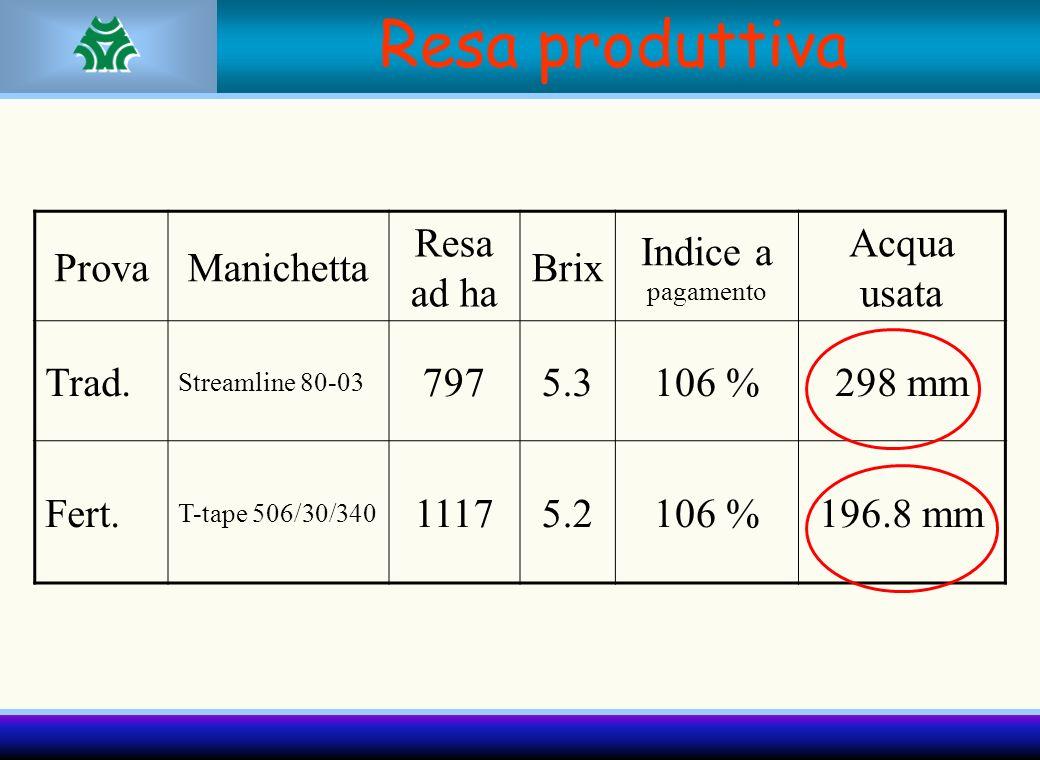 Resa produttiva ProvaManichetta Resa ad ha Brix Indice a pagamento Acqua usata Trad. Streamline 80-03 7975.3106 %298 mm Fert. T-tape 506/30/340 11175.
