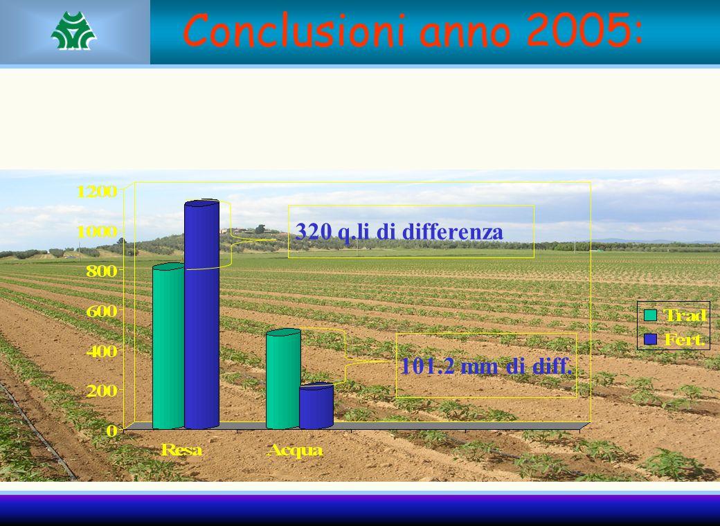 Conclusioni anno 2005: 320 q.li di differenza 101.2 mm di diff.