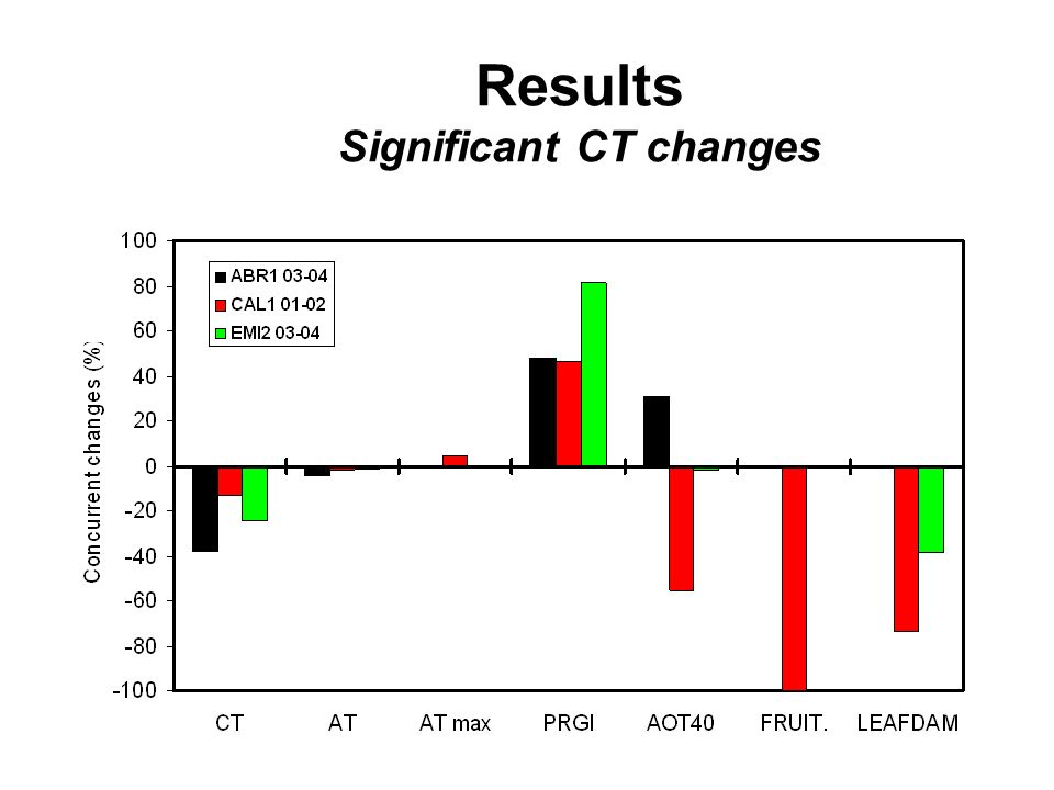 Results Significant CT changes