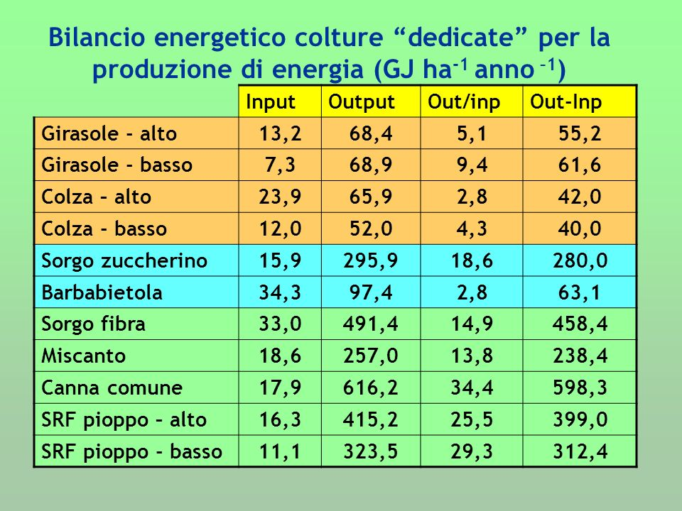 InputOutputOut/inpOut-Inp Girasole - alto13,268,45,155,2 Girasole - basso7,368,99,461,6 Colza – alto23,965,92,842,0 Colza - basso12,052,04,340,0 Sorgo