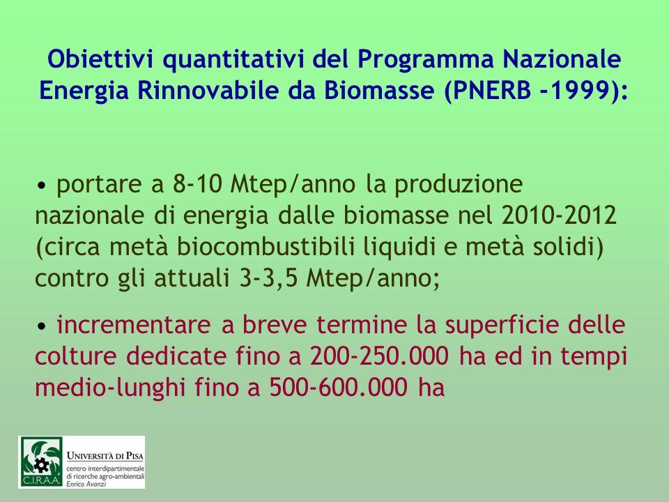 Obiettivi quantitativi del Programma Nazionale Energia Rinnovabile da Biomasse (PNERB -1999): portare a 8-10 Mtep/anno la produzione nazionale di ener