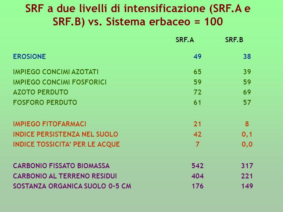 SRF a due livelli di intensificazione (SRF.A e SRF.B) vs. Sistema erbaceo = 100 SRF.ASRF.B EROSIONE4938 IMPIEGO CONCIMI AZOTATI IMPIEGO CONCIMI FOSFOR
