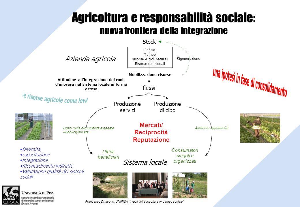 Francesco Di Iacovo, UNIPISA I ruoli dellagricoltura in campo sociale Agricoltura e responsabilità sociale: nuova frontiera della integrazione Mercati