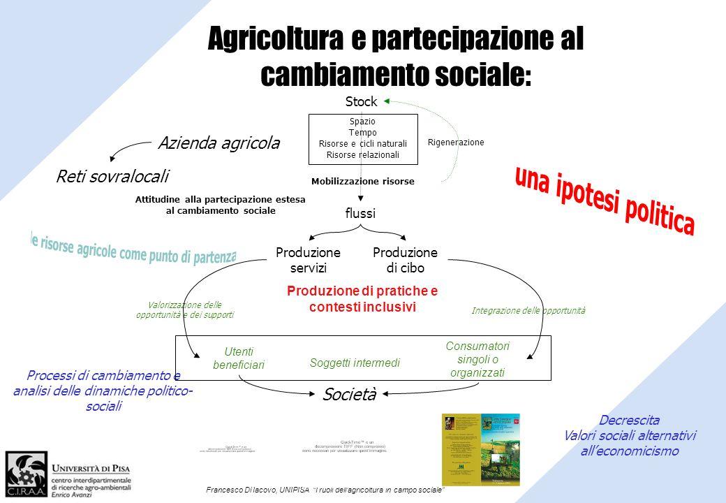 Francesco Di Iacovo, UNIPISA I ruoli dellagricoltura in campo sociale Agricoltura e partecipazione al cambiamento sociale: Produzione di pratiche e co