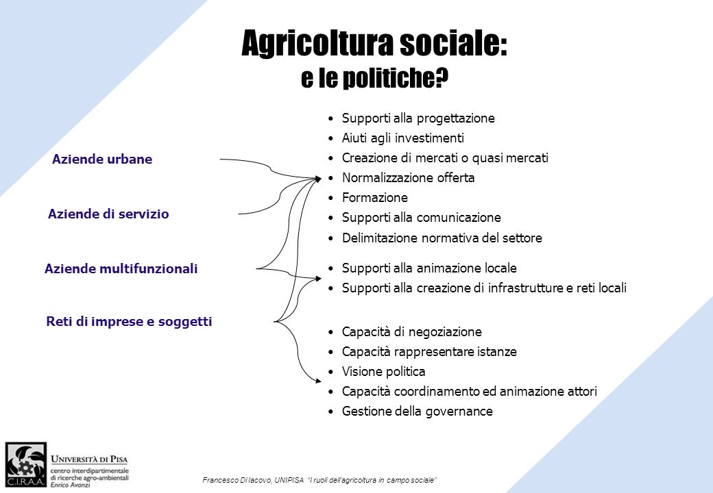 Francesco Di Iacovo, UNIPISA I ruoli dellagricoltura in campo sociale Agricoltura sociale: e le politiche? Aziende urbane Aziende di servizio Supporti