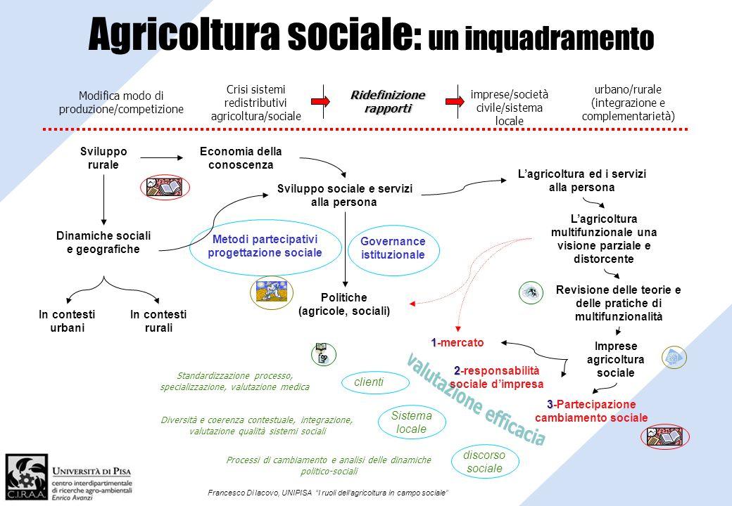Francesco Di Iacovo, UNIPISA I ruoli dellagricoltura in campo sociale Agricoltura sociale: un inquadramento Sviluppo rurale Economia della conoscenza