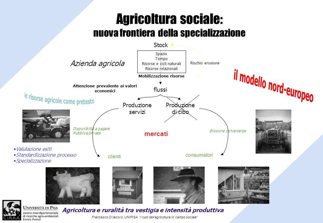 Francesco Di Iacovo, UNIPISA I ruoli dellagricoltura in campo sociale Agricoltura sociale: nuova frontiera della specializzazione mercati clienti Valu
