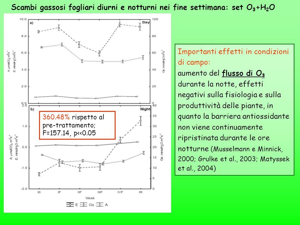 360.48% rispetto al pre-trattamento; F=157.14, p<<0.05 Importanti effetti in condizioni di campo: aumento del flusso di O 3 durante la notte, effetti