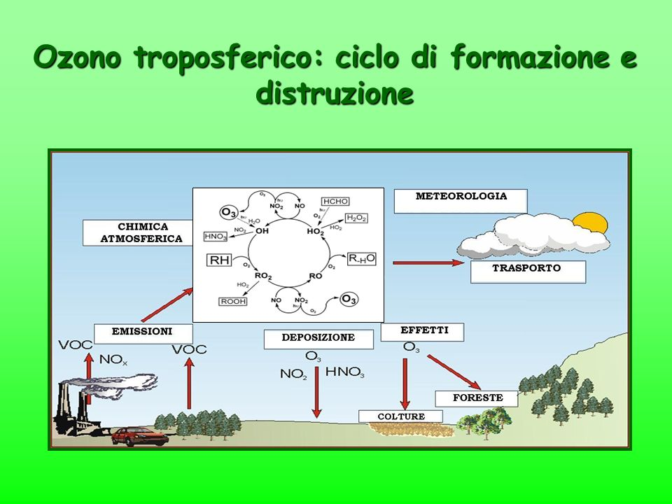 Ozono troposferico: ciclo di formazione e distruzione