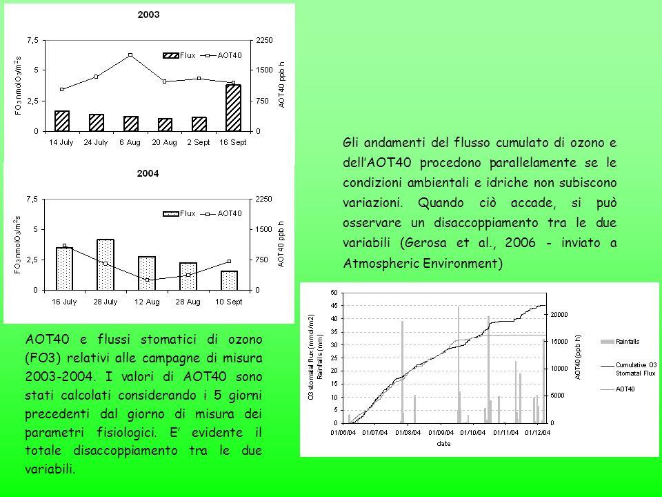 AOT40 e flussi stomatici di ozono (FO3) relativi alle campagne di misura 2003-2004. I valori di AOT40 sono stati calcolati considerando i 5 giorni pre