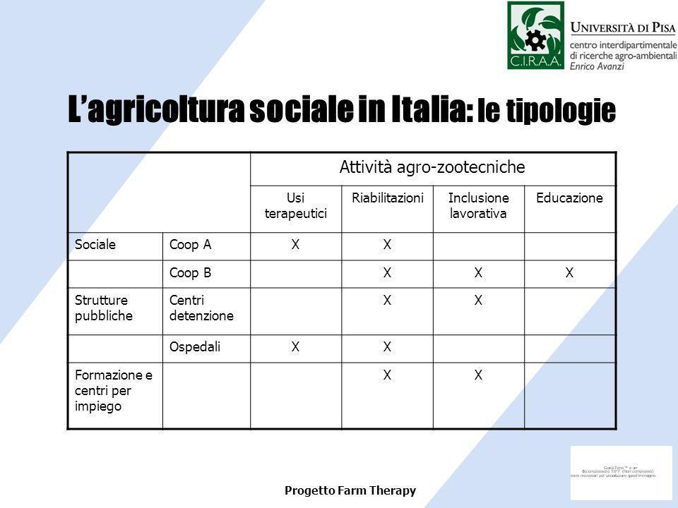 Progetto Farm Therapy Lagricoltura sociale in Italia: le tipologie Attività agro-zootecniche Usi terapeutici RiabilitazioniInclusione lavorativa Educa