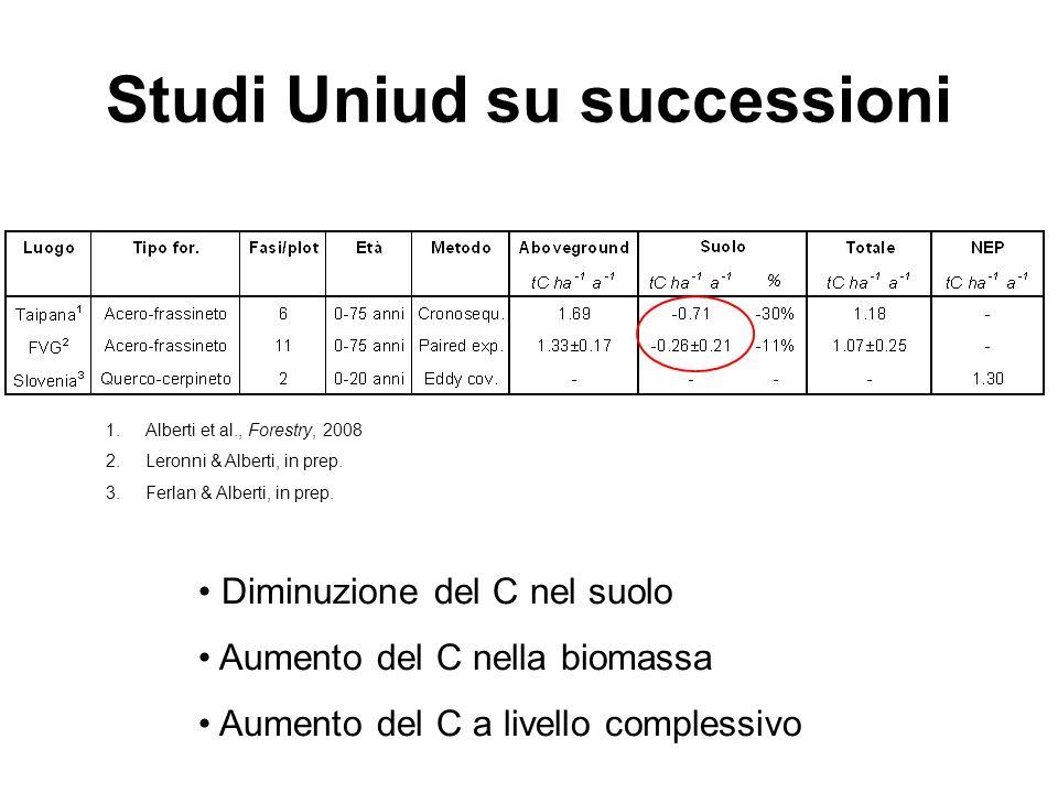 Studi Uniud su successioni 1.Alberti et al., Forestry, 2008 2.Leronni & Alberti, in prep. 3.Ferlan & Alberti, in prep. Diminuzione del C nel suolo Aum