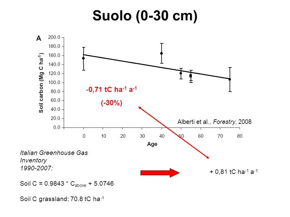 Suolo (0-30 cm) -0,71 tC ha -1 a -1 (-30%) Alberti et al., Forestry, 2008 Italian Greenhouse Gas Inventory 1990-2007: Soil C = 0.9843 * C above + 5.07