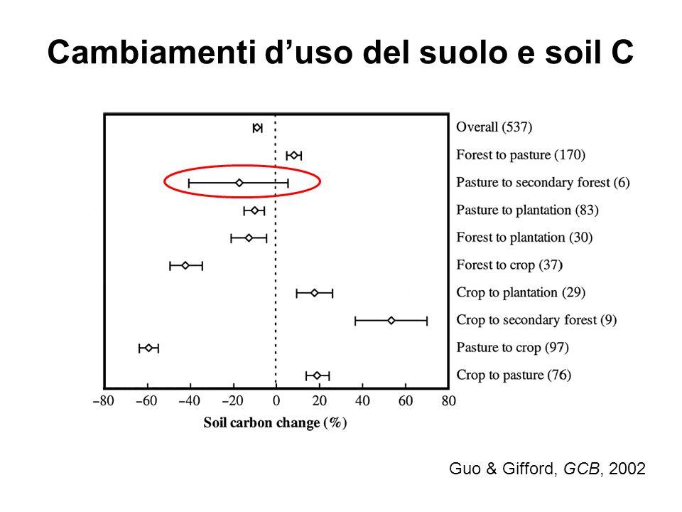 Cambiamenti duso del suolo e soil C Guo & Gifford, GCB, 2002