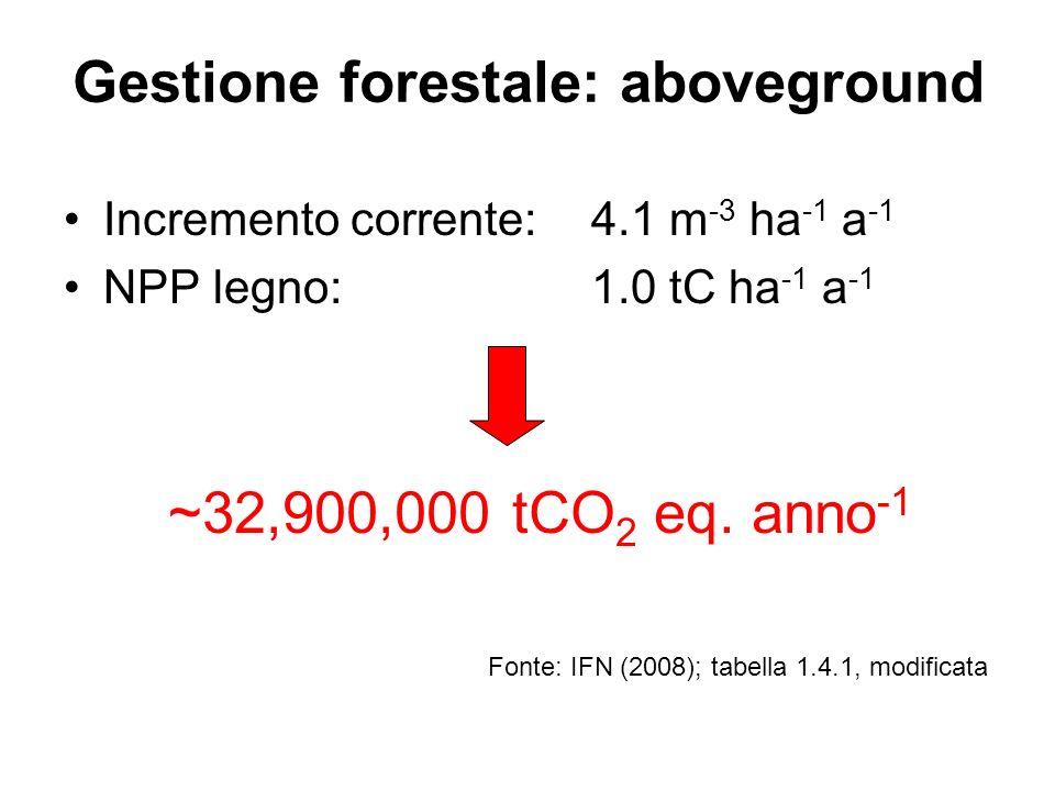 Gestione forestale: aboveground Incremento corrente:4.1 m -3 ha -1 a -1 NPP legno:1.0 tC ha -1 a -1 ~32,900,000 tCO 2 eq. anno -1 Fonte: IFN (2008); t