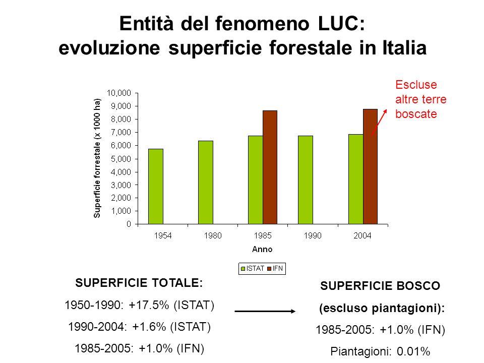 Entità del fenomeno LUC: variazioni superficie 1985-2005 a livello Regionale Se si considerano solo le Regioni con un aumento di superficie il tasso di crescita medio è stato del 14% rispetto al 1985 (+685,981 ha) Fonte dati: IFN, 1985 e IFNC, 2005 +685,981 ha -582,380 ha