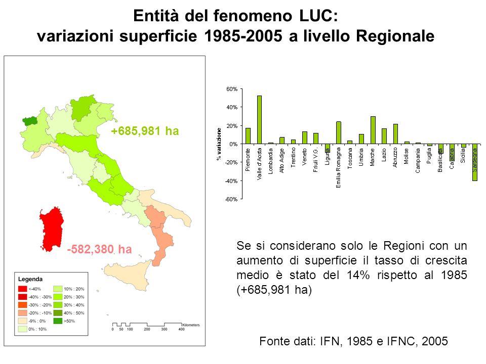Entità del fenomeno LUC: variazioni superficie 1985-2005 a livello Regionale Se si considerano solo le Regioni con un aumento di superficie il tasso d