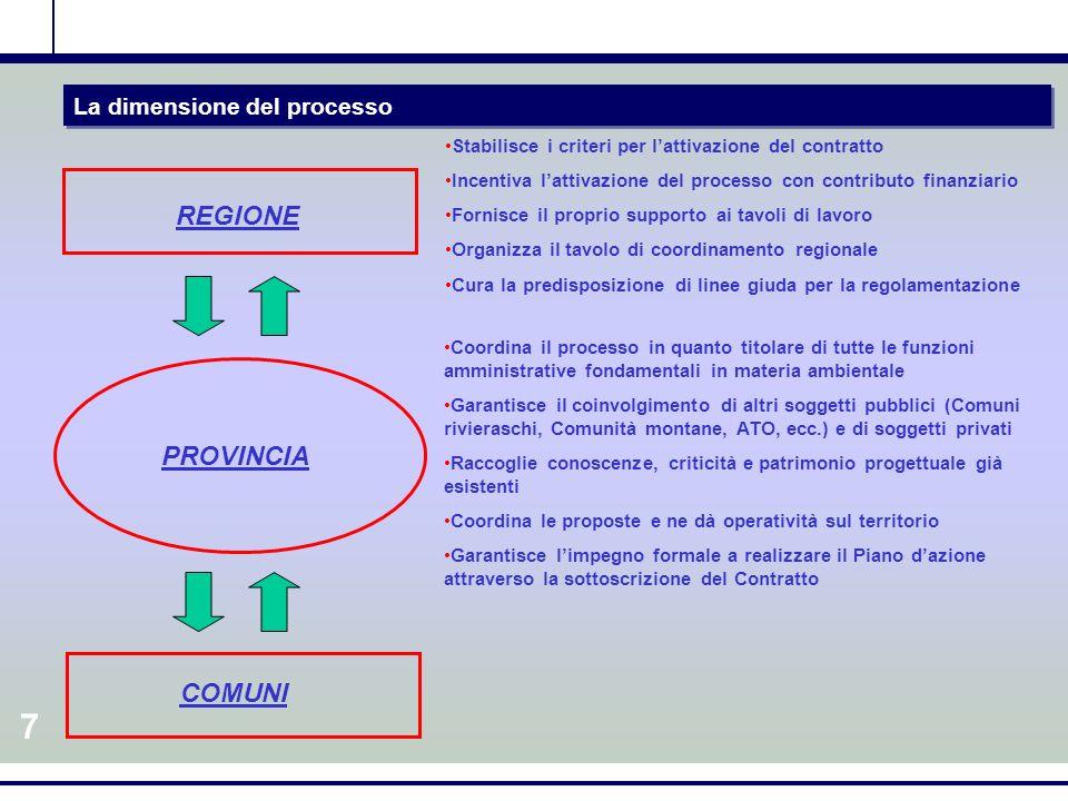 6 La comunicazione del processo AMPIA PARTECIPAZIONE INFORMAZIONE SU TUTTE LE FASI DEL PROCESSO RICERCA DEL CONSENSO PROCESSO ITERATIVO DISTINZIONE TRA LINFORMAZIONE SUI FATTI ED I GIUDIZI DI VALORE PUBBLICO COME CONTROLLORE DELLATTUAZIONE COMUNICAZIONE SUL CONTROLLO PUBBLICO