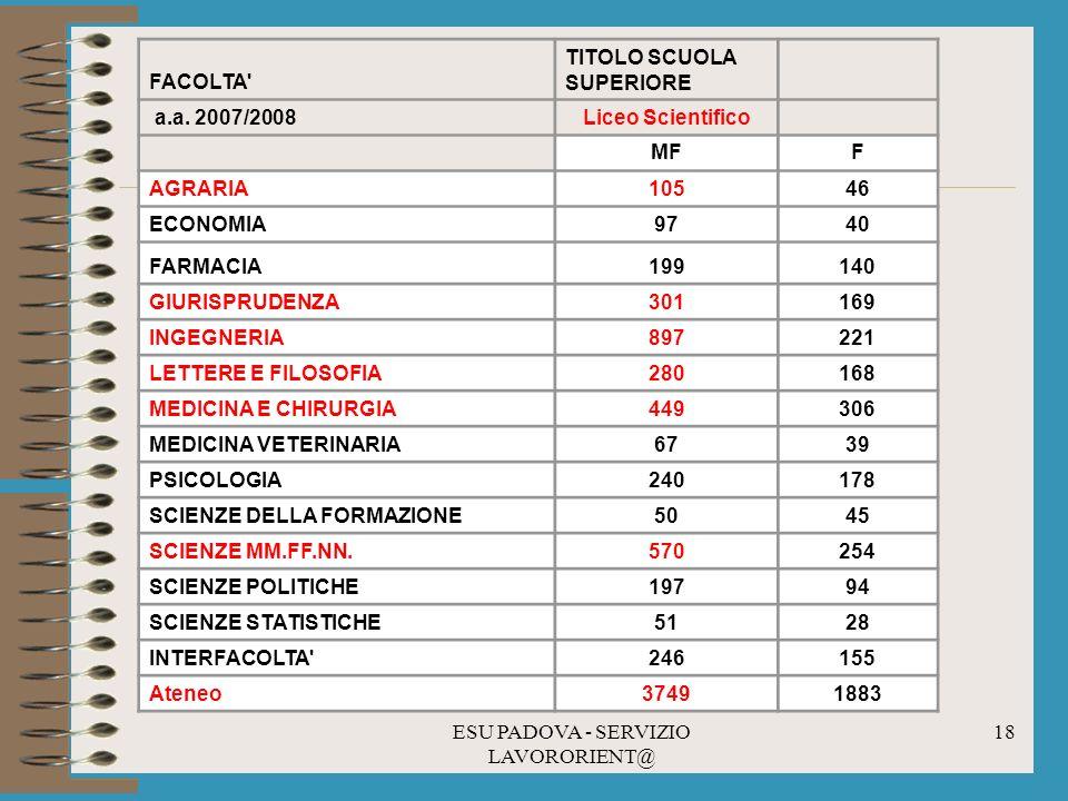 ESU PADOVA - SERVIZIO LAVORORIENT@ 18 FACOLTA TITOLO SCUOLA SUPERIORE a.a.
