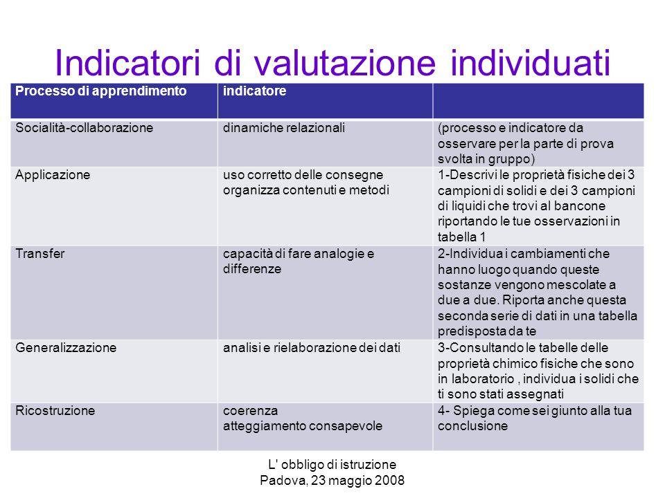 Indicatori di valutazione individuati Processo di apprendimentoindicatore Socialità-collaborazionedinamiche relazionali(processo e indicatore da osservare per la parte di prova svolta in gruppo) Applicazioneuso corretto delle consegne organizza contenuti e metodi 1-Descrivi le proprietà fisiche dei 3 campioni di solidi e dei 3 campioni di liquidi che trovi al bancone riportando le tue osservazioni in tabella 1 Transfercapacità di fare analogie e differenze 2-Individua i cambiamenti che hanno luogo quando queste sostanze vengono mescolate a due a due.