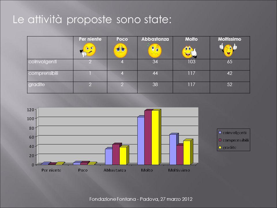 Fondazione Fontana - Padova, 27 marzo 2012 Le attività proposte sono state: Per nientePocoAbbastanza MoltoMoltissimo coinvolgenti243410365 comprensibili144411742 gradite223811752