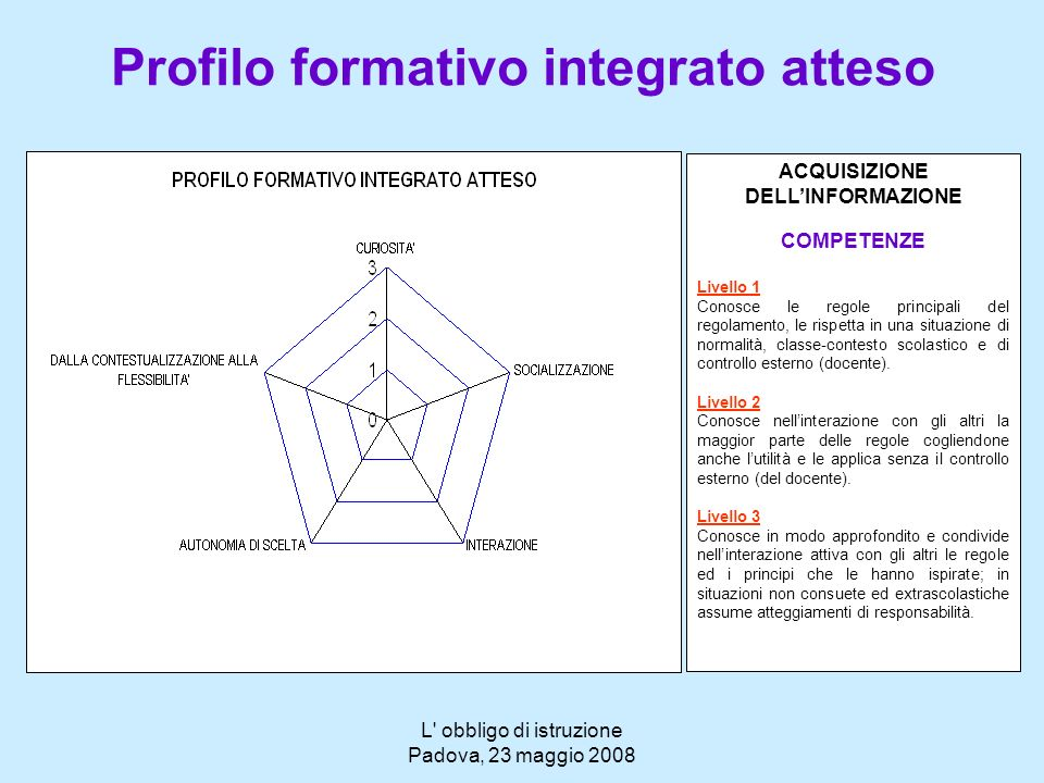 L' obbligo di istruzione Padova, 23 maggio 2008 Profilo formativo integrato atteso ACQUISIZIONE DELLINFORMAZIONE COMPETENZE Livello 1 Conosce le regol