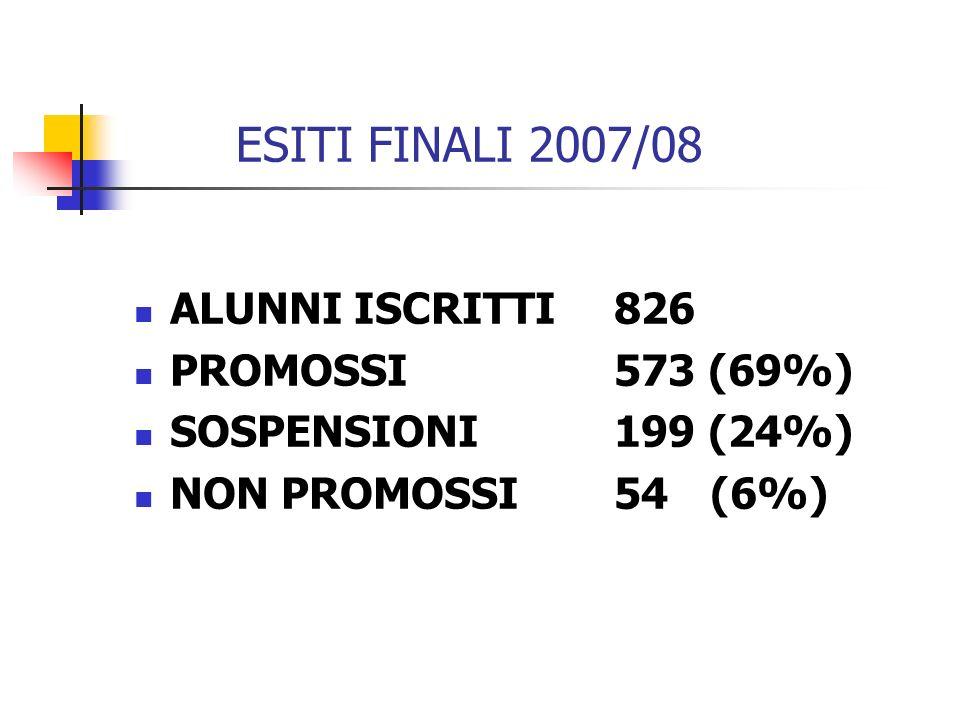 ESITI FINALI 2007/08 ALUNNI ISCRITTI826 PROMOSSI 573 (69%) SOSPENSIONI 199 (24%) NON PROMOSSI 54 (6%)