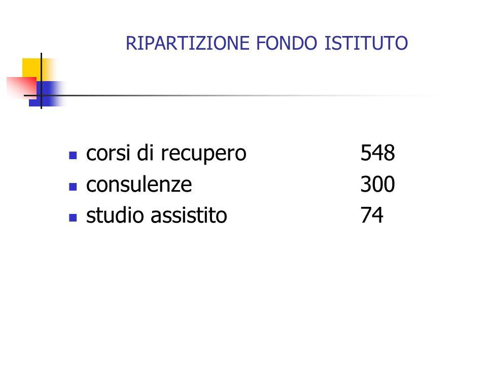 RIPARTIZIONE FONDO ISTITUTO corsi di recupero548 consulenze300 studio assistito74