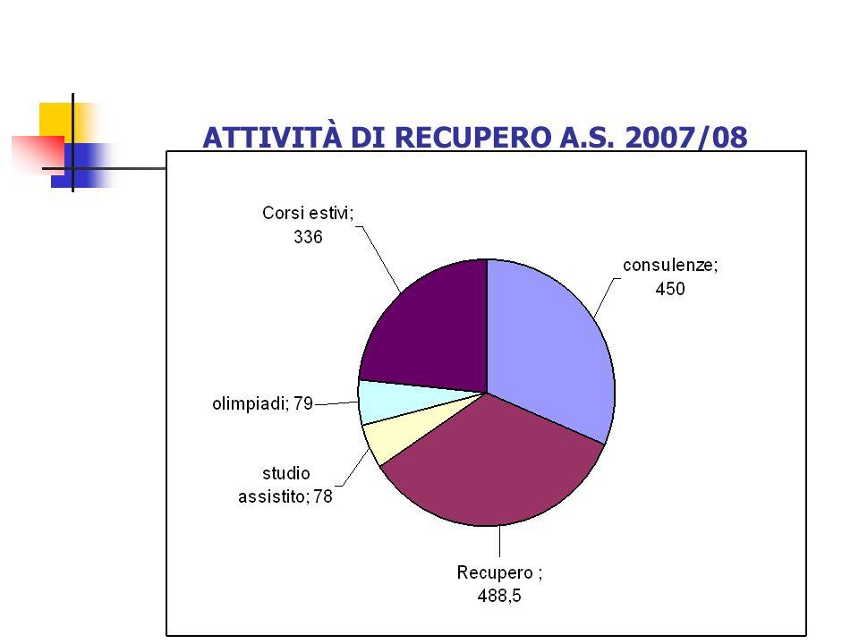 3) CORSI DI RECUPERO in orario extra-curricolare da febbraio 2009 ad aprile 2009 durata non inferiore a 15 ore da attivare con approvazione dei consigli di classe, con disponibilità di docenti della classe, della scuola o esterni garantita lattivazione di corsi di recupero di MATEMATICA, LATINO, INGLESE richiesta comunicata alla Funzione Strumentale (recupero@liceocuriel.it)recupero@liceocuriel.it
