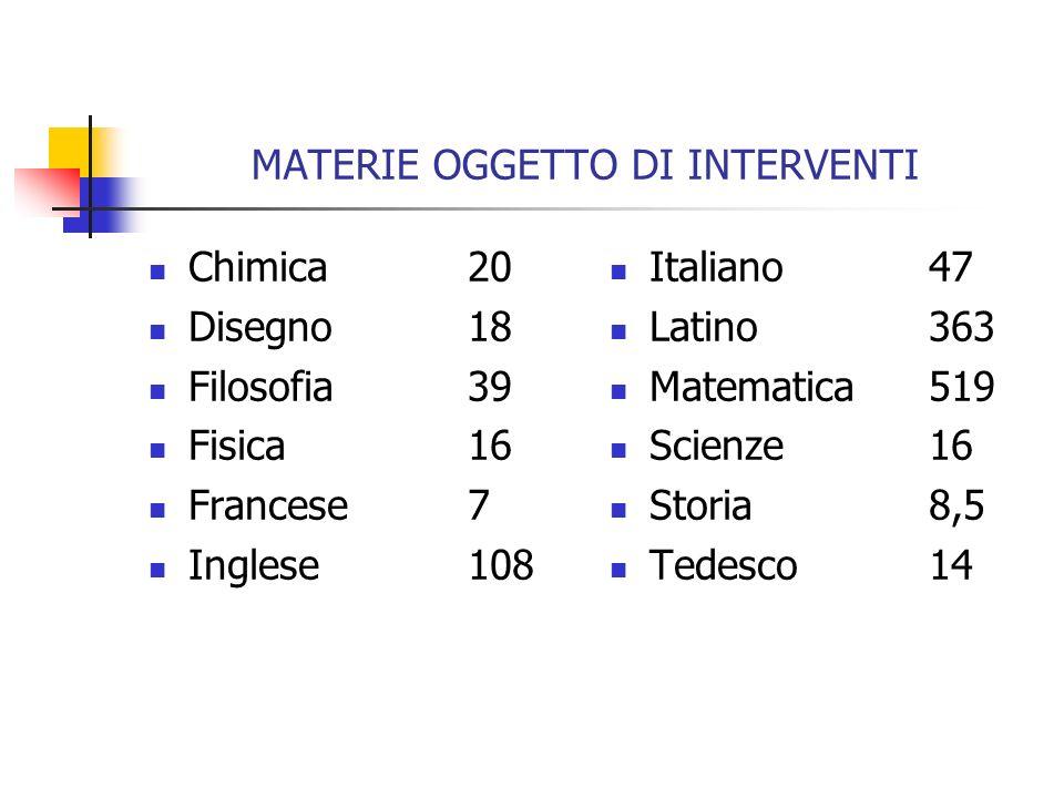 MATERIE OGGETTO DI INTERVENTI