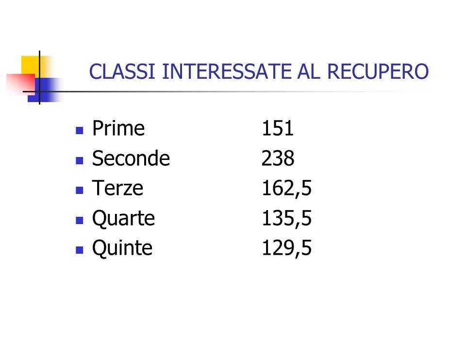 CLASSI INTERESSATE AL RECUPERO Prime151 Seconde238 Terze162,5 Quarte135,5 Quinte129,5