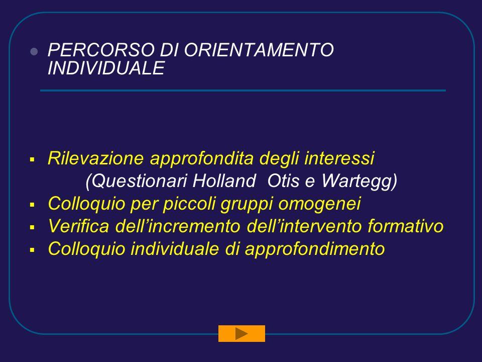 PERCORSO DI ORIENTAMENTO INDIVIDUALE Rilevazione approfondita degli interessi (Questionari Holland Otis e Wartegg) Colloquio per piccoli gruppi omogenei Verifica dellincremento dellintervento formativo Colloquio individuale di approfondimento