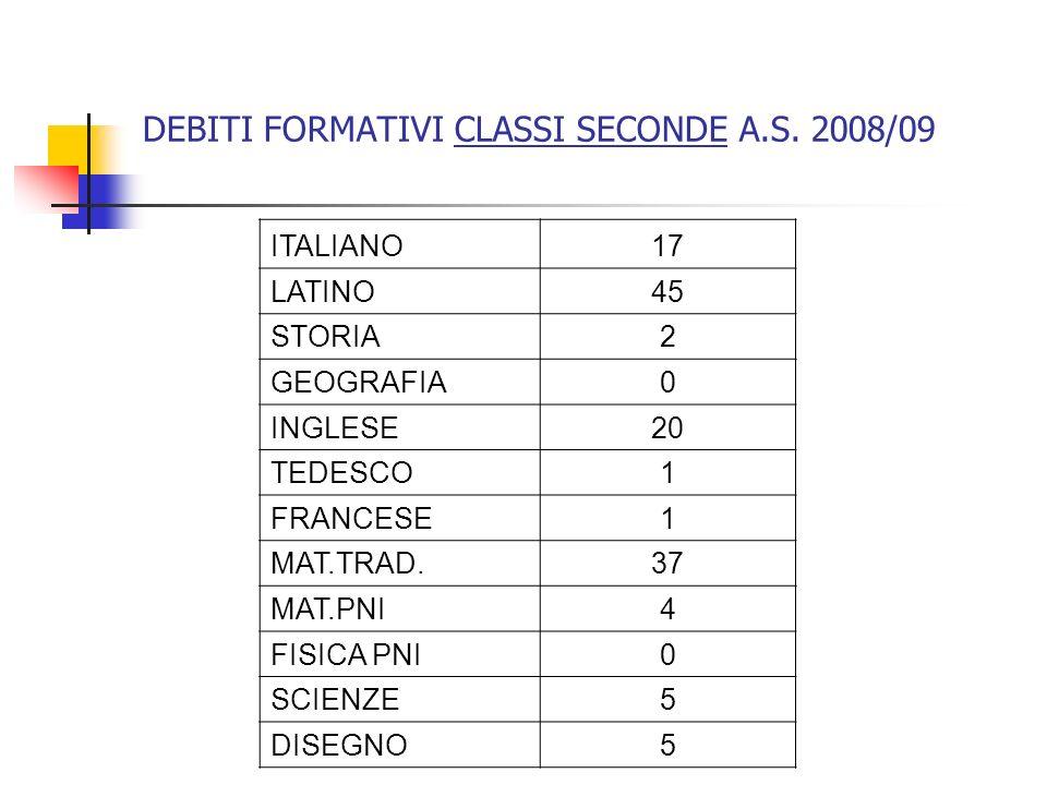 DEBITI FORMATIVI CLASSI SECONDE A.S. 2008/09 ITALIANO17 LATINO45 STORIA2 GEOGRAFIA0 INGLESE20 TEDESCO1 FRANCESE1 MAT.TRAD.37 MAT.PNI4 FISICA PNI0 SCIE