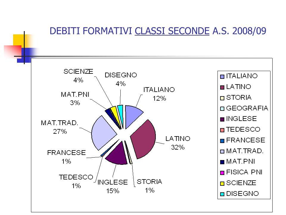 DEBITI FORMATIVI CLASSI SECONDE A.S. 2008/09