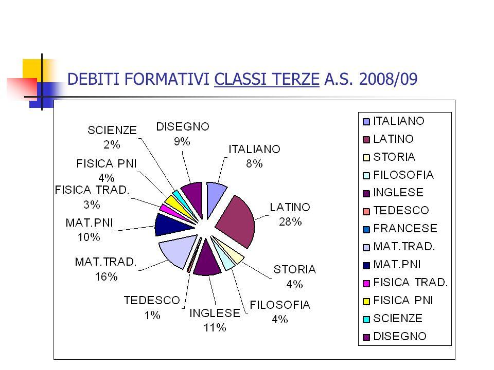 DEBITI FORMATIVI CLASSI TERZE A.S. 2008/09
