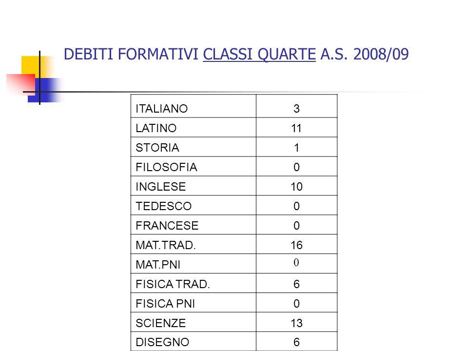 DEBITI FORMATIVI CLASSI QUARTE A.S. 2008/09 ITALIANO3 LATINO11 STORIA1 FILOSOFIA0 INGLESE10 TEDESCO0 FRANCESE0 MAT.TRAD.16 MAT.PNI 0 FISICA TRAD.6 FIS