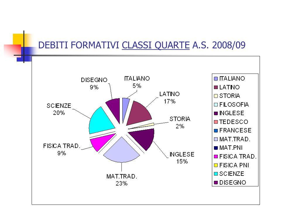 DEBITI FORMATIVI CLASSI QUARTE A.S. 2008/09