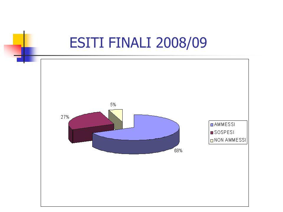 ESITI FINALI 2008/09