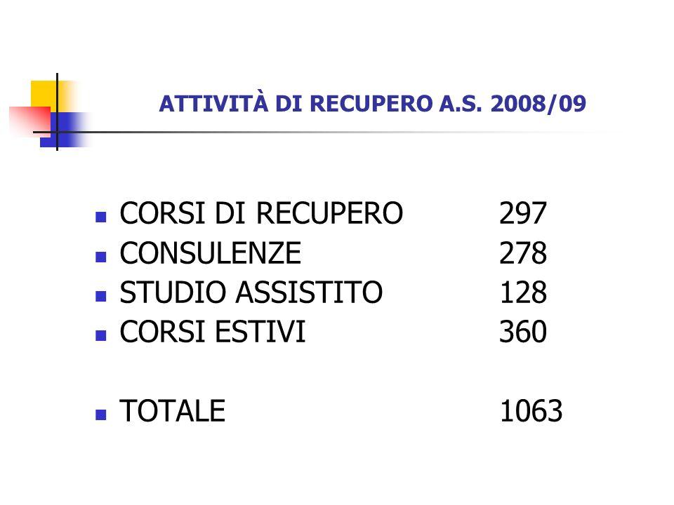 ATTIVITÀ DI RECUPERO A.S. 2008/09 CORSI DI RECUPERO297 CONSULENZE278 STUDIO ASSISTITO128 CORSI ESTIVI360 TOTALE1063