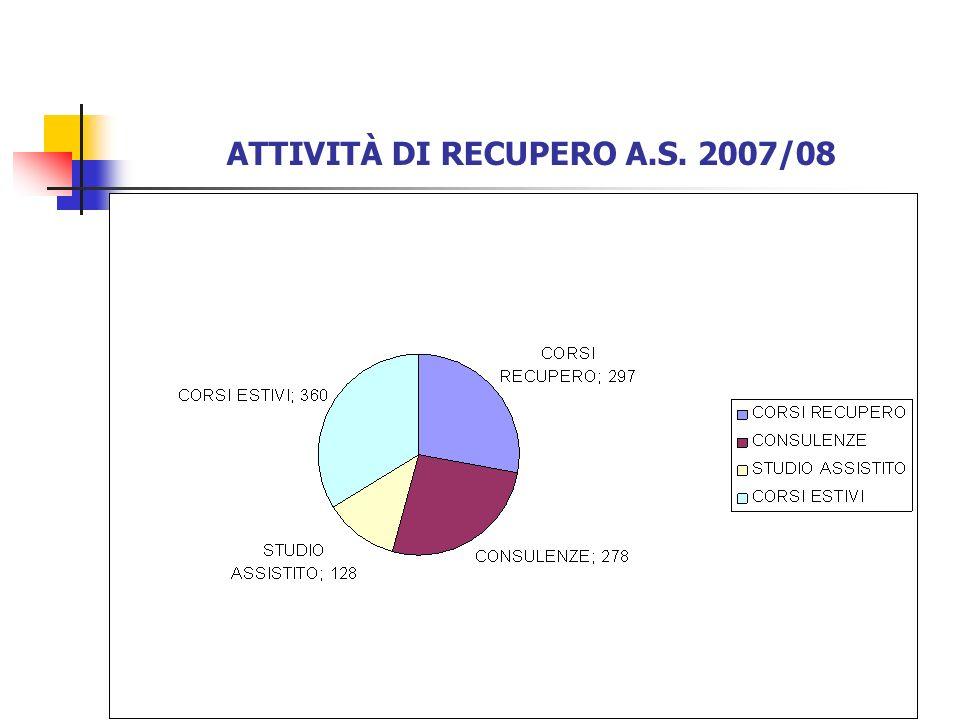 MATERIE OGGETTO DI INTERVENTI ORE% DISEGNO14 2,3 FILOSOFIA10 1,7 FISICA19 3,1 FRANCESE4 0,7 INGLESE41,5 6,9 ITALIANO35 5,8 LATINO219 36,2 MATEMATICA234,5 38,8 SCIENZE28 4,6